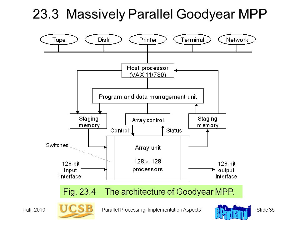 Fall 2010Parallel Processing, Implementation AspectsSlide 35 23.3 Massively Parallel Goodyear MPP Fig.