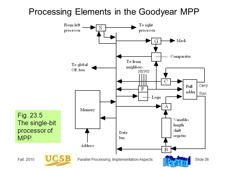 Fall 2010Parallel Processing, Implementation AspectsSlide 36 Processing Elements in the Goodyear MPP Fig.