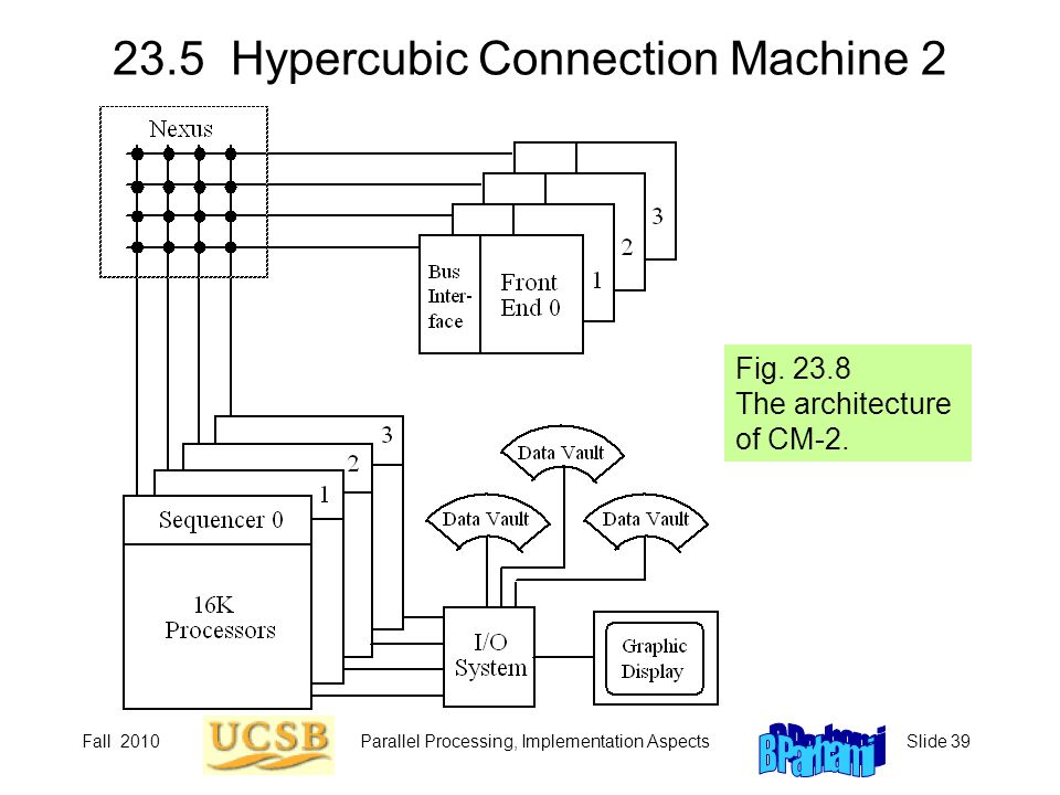 Fall 2010Parallel Processing, Implementation AspectsSlide 39 23.5 Hypercubic Connection Machine 2 Fig. 23.8 The architecture of CM-2.