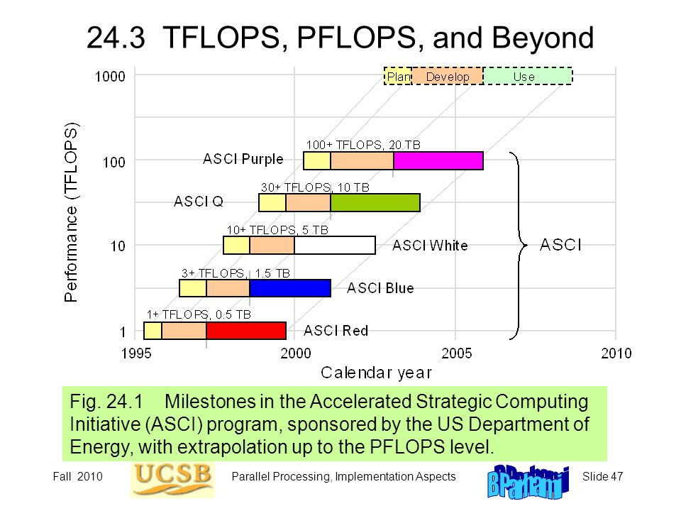 Fall 2010Parallel Processing, Implementation AspectsSlide 47 24.3 TFLOPS, PFLOPS, and Beyond Fig. 24.1 Milestones in the Accelerated Strategic Computi