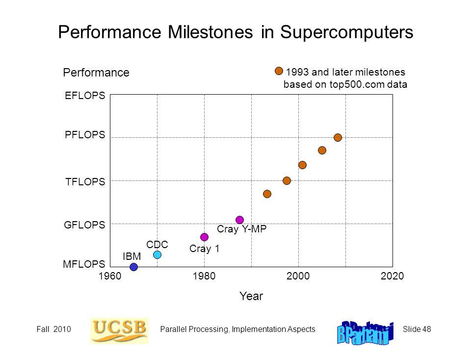 Fall 2010Parallel Processing, Implementation AspectsSlide 48 Performance Milestones in Supercomputers 1960198020002020 EFLOPS PFLOPS TFLOPS GFLOPS MFL