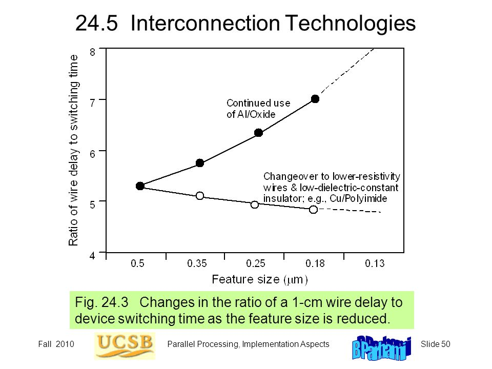 Fall 2010Parallel Processing, Implementation AspectsSlide 50 24.5 Interconnection Technologies Fig. 24.3 Changes in the ratio of a 1-cm wire delay to