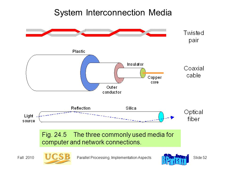 Fall 2010Parallel Processing, Implementation AspectsSlide 52 System Interconnection Media Fig. 24.5 The three commonly used media for computer and net