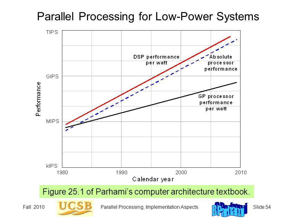 Fall 2010Parallel Processing, Implementation AspectsSlide 54 Parallel Processing for Low-Power Systems Figure 25.1 of Parhami's computer architecture