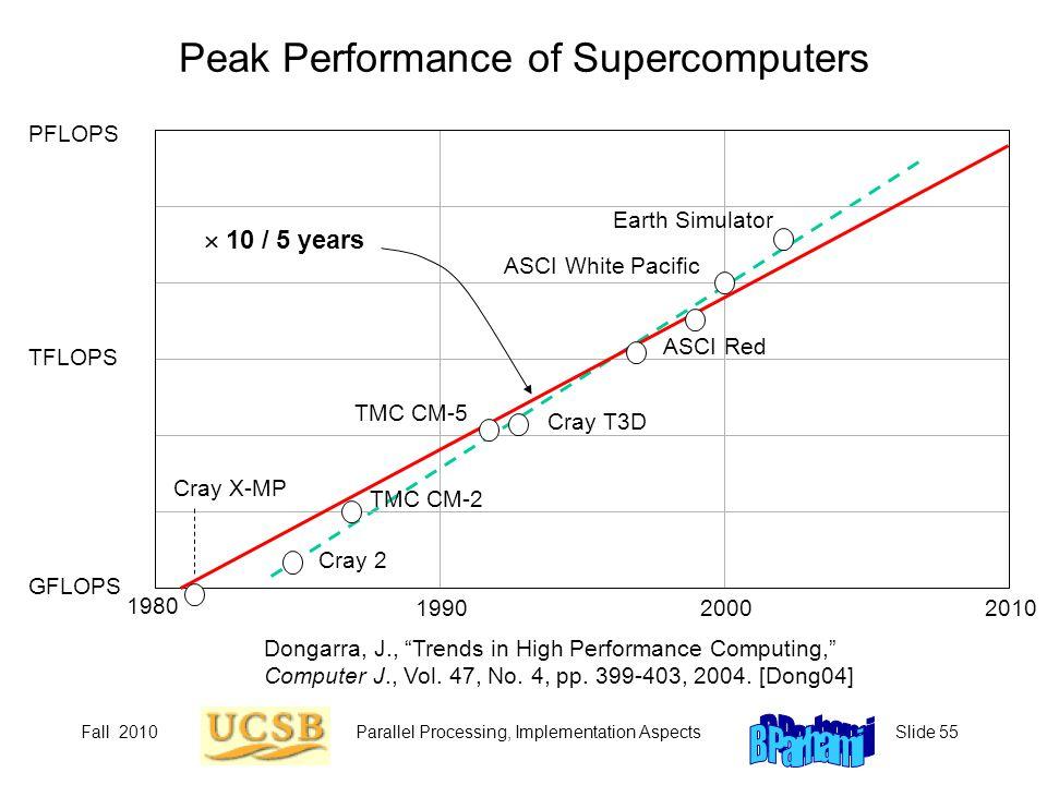 Fall 2010Parallel Processing, Implementation AspectsSlide 55 Peak Performance of Supercomputers PFLOPS TFLOPS GFLOPS 1980 200019902010 Earth Simulator ASCI White Pacific ASCI Red Cray T3D TMC CM-5 TMC CM-2 Cray X-MP Cray 2  10 / 5 years Dongarra, J., Trends in High Performance Computing, Computer J., Vol.