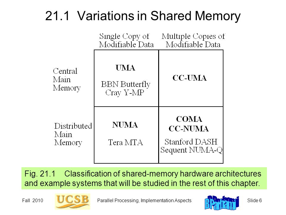 Fall 2010Parallel Processing, Implementation AspectsSlide 6 21.1 Variations in Shared Memory Fig. 21.1 Classification of shared-memory hardware archit