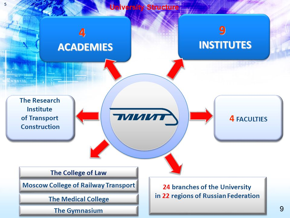 9 INSTITUTES INSTITUTES9 4 AСADEMIES 4 4 FACULTIES The Research Institute of Transport Construction The Research Institute of Transport Construction Moscow College of Railway Transport 24 branches of the University in 22 regions of Russian Federation 24 branches of the University in 22 regions of Russian Federation 5 The Medical College The Gymnasium University Structure 9 The College of Law