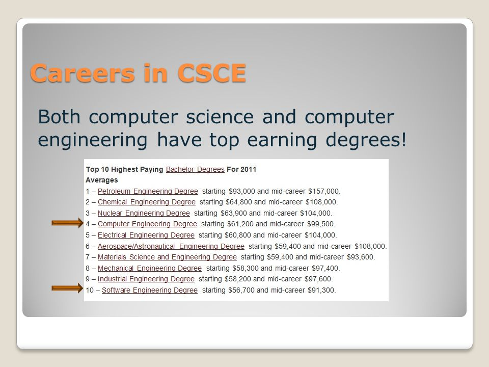 Careers in CSCE Both computer science and computer engineering have top earning degrees!