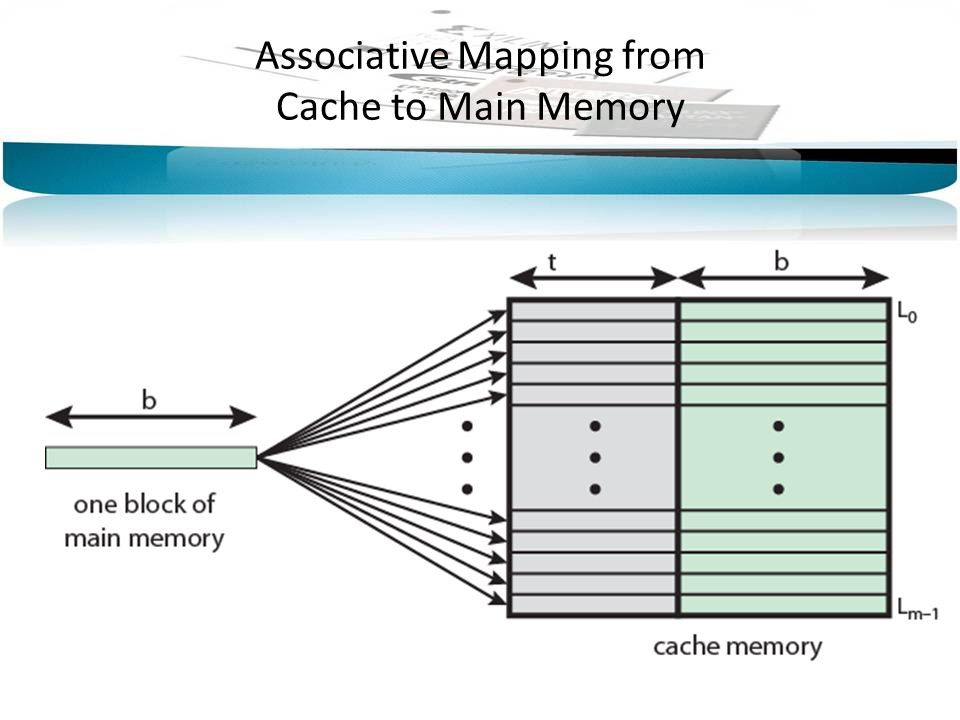 Associative Mapping from Cache to Main Memory