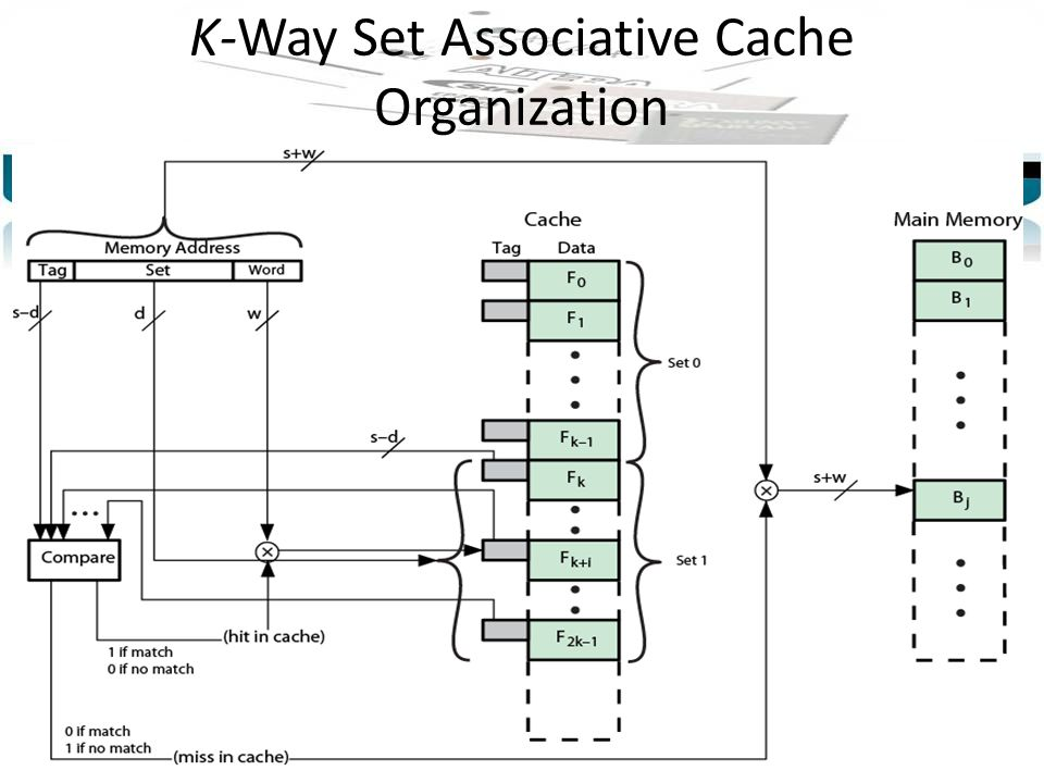 K-Way Set Associative Cache Organization