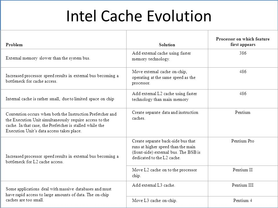 Intel Cache Evolution ProblemSolution Processor on which feature first appears External memory slower than the system bus.