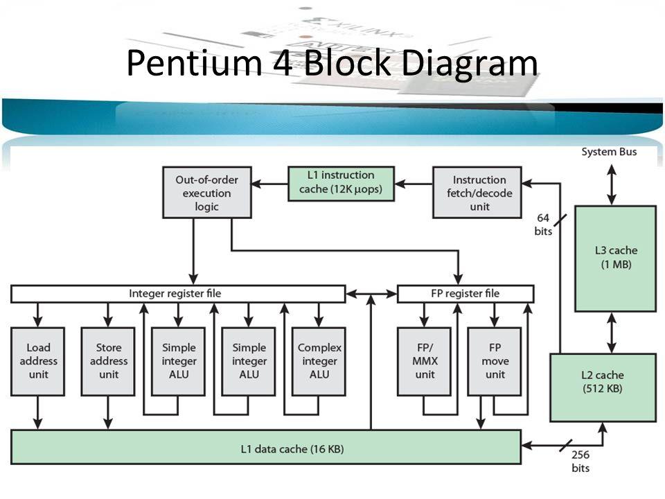 pentium 4 motherboard block diagram fazil,