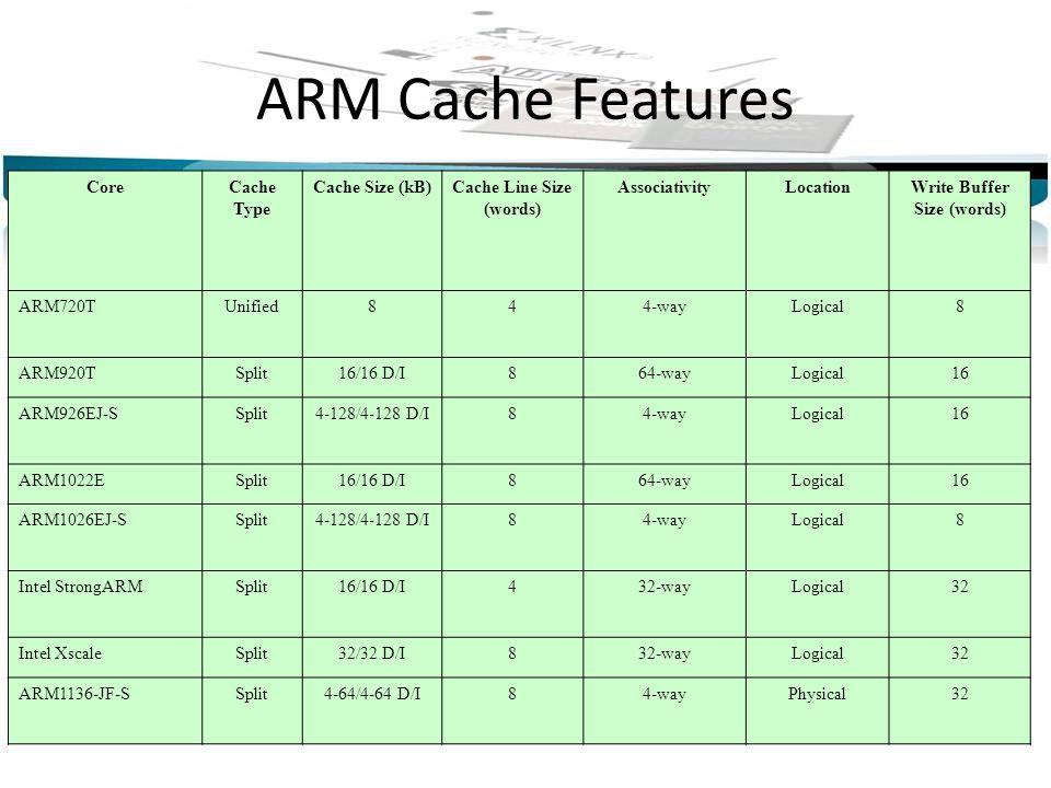 ARM Cache Features CoreCache Type Cache Size (kB)Cache Line Size (words) AssociativityLocationWrite Buffer Size (words) ARM720TUnified844-wayLogical8 ARM920TSplit16/16 D/I864-wayLogical16 ARM926EJ-SSplit4-128/4-128 D/I84-wayLogical16 ARM1022ESplit16/16 D/I864-wayLogical16 ARM1026EJ-SSplit4-128/4-128 D/I84-wayLogical8 Intel StrongARMSplit16/16 D/I432-wayLogical32 Intel XscaleSplit32/32 D/I832-wayLogical32 ARM1136-JF-SSplit4-64/4-64 D/I84-wayPhysical32