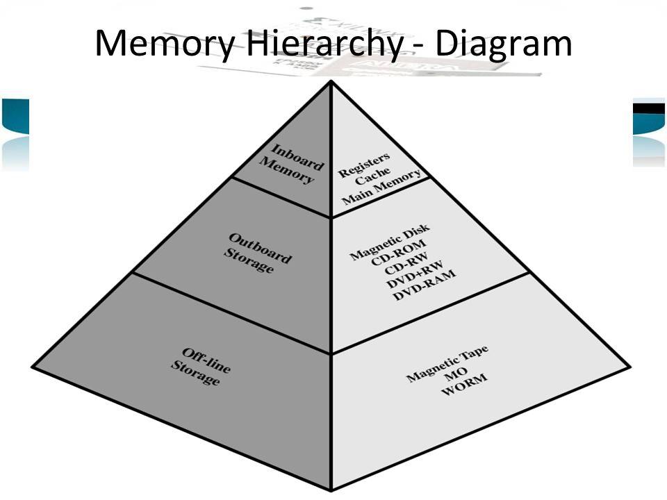 Memory Hierarchy - Diagram
