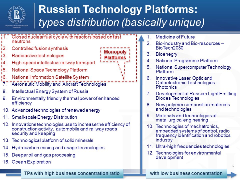 Russian Technology Platforms: types distribution (basically unique) 1.Closed nuclear fuel cycle with reactors based on fast neutrons 2.Controlled fusion synthesis 3.Radioactive technologies 4.High-speed intellectual railway transport 5.National Space Technology Platform 6.National Information Satellite System 7.Aeronautic Mobility and Aircraft Technologies 8.Intellectual Energy System of Russia 9.Environmentally friendly thermal power of enhanced efficiency 10.Advanced technologies of renewed energy 11.Small-scale Energy Distribution 12.Innovations technologies use to increase the efficiency of construction activity, automobile and railway roads security and keeping 13.Technological platform of solid minerals 14.Hydrocarbon mining and usage technologies 15.Deeper oil and gas proccesing 16.Ocean Exploration 1.Medicine of Future 2.Bio-industry and Bio-resources – BioTech2030 3.Bioenegry 4.National Programme Platform 5.National Supercomputer Technology Platform 6.Innovative Laser, Optic and Optoelectronic Technologies – Photonics 7.Development of Russian Light Emitting Diodes Technologies 8.New polymer composition materials and technologies 9.Materials and technologies of metallurgical engineering 10.Technologies of mechatronics, embedded systems of control, radio frequency identification and robotics industry 11.Ultra-high frequencies technologies 12.Technologies for environmental development Monopoly Platforms TPs with high business concentration ratiowith low business concentration 6