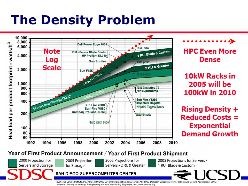 SAN DIEGO SUPERCOMPUTER CENTER at the University of California, San Diego The Density Problem Note Log Scale 10kW Racks in 2005 will be 100kW in 2010