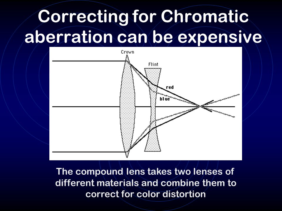 Correcting for Chromatic aberration can be expensive The compound lens takes two lenses of different materials and combine them to correct for color distortion