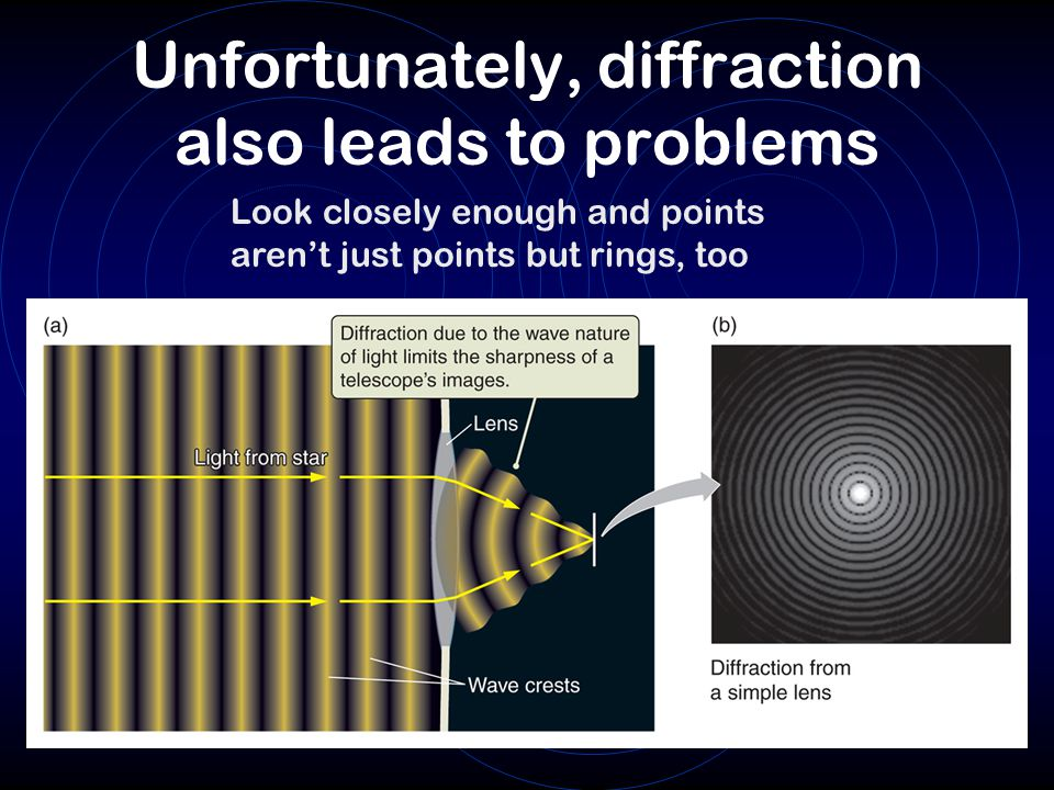 Unfortunately, diffraction also leads to problems Look closely enough and points aren't just points but rings, too