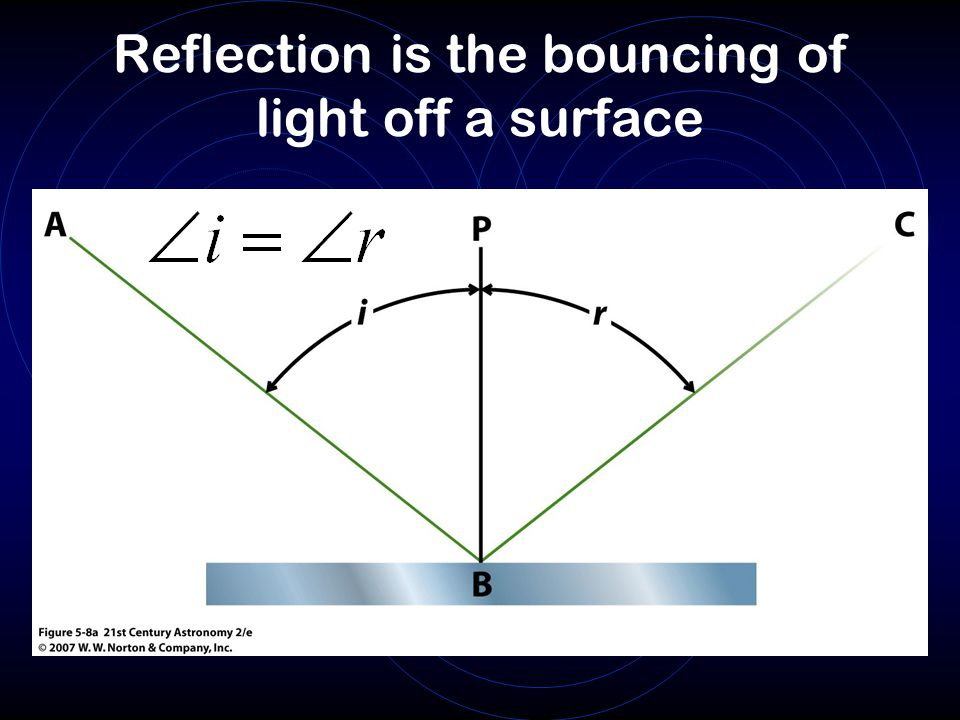 Reflection is the bouncing of light off a surface