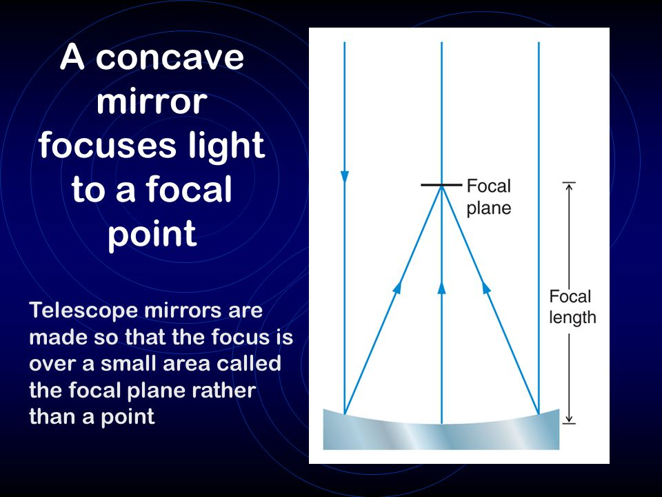 A concave mirror focuses light to a focal point Telescope mirrors are made so that the focus is over a small area called the focal plane rather than a point