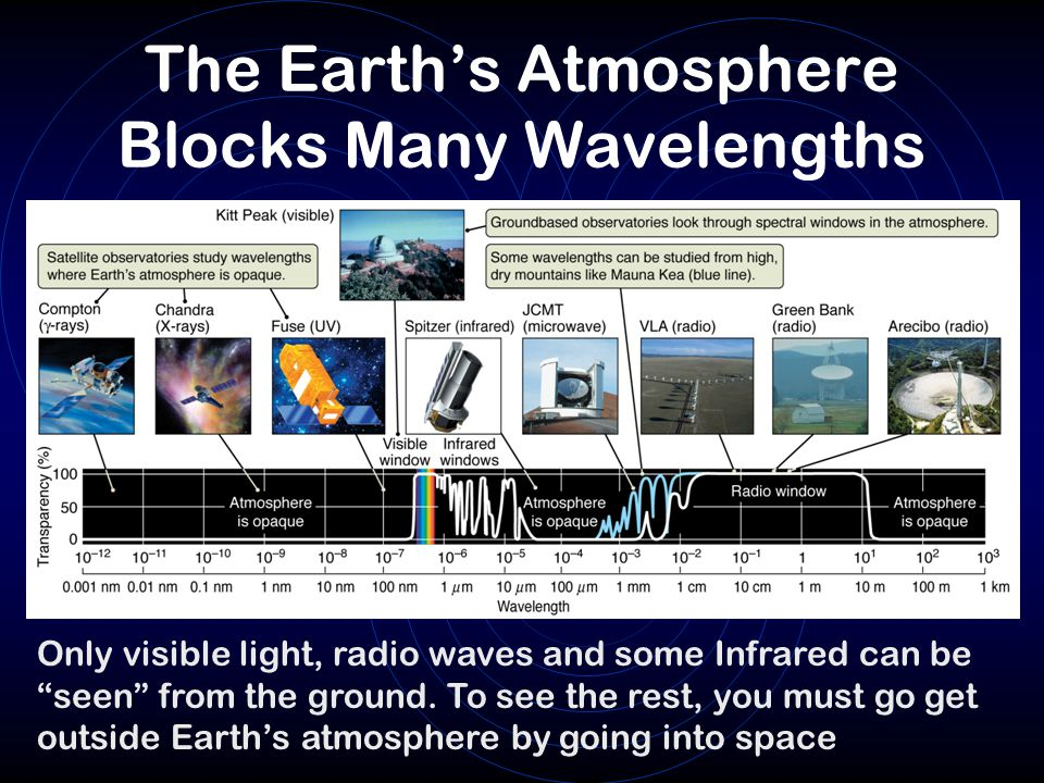 The Earth's Atmosphere Blocks Many Wavelengths Only visible light, radio waves and some Infrared can be seen from the ground.
