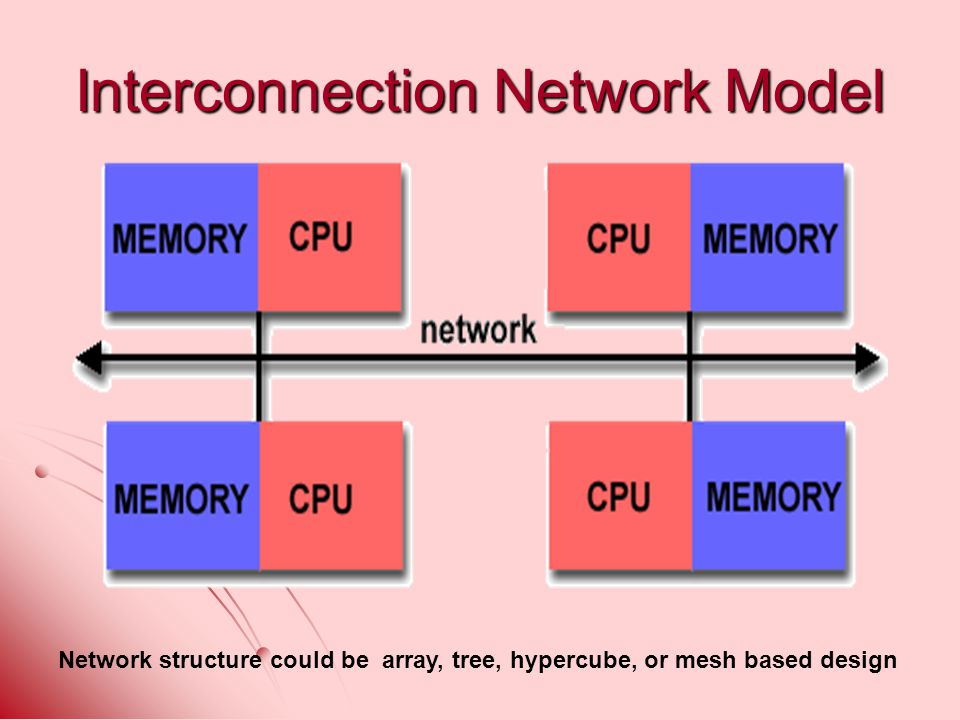 Interconnection Network Model Network structure could be array, tree, hypercube, or mesh based design