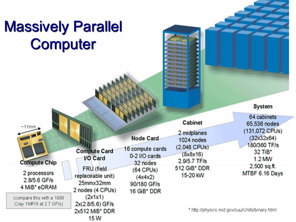 Massively Parallel Computer