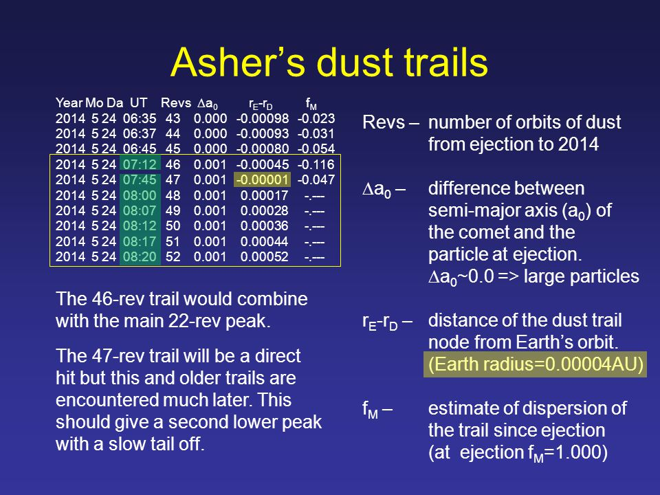 Asher's dust trails Year Mo Da UT Revs  a 0 r E -r D f M 2014 5 24 06:35 43 0.000 -0.00098 -0.023 2014 5 24 06:37 44 0.000 -0.00093 -0.031 2014 5 24 06:45 45 0.000 -0.00080 -0.054 2014 5 24 07:12 46 0.001 -0.00045 -0.116 2014 5 24 07:45 47 0.001 -0.00001 -0.047 2014 5 24 08:00 48 0.001 0.00017 -.--- 2014 5 24 08:07 49 0.001 0.00028 -.--- 2014 5 24 08:12 50 0.001 0.00036 -.--- 2014 5 24 08:17 51 0.001 0.00044 -.--- 2014 5 24 08:20 52 0.001 0.00052 -.--- Revs – number of orbits of dust from ejection to 2014  a 0 –difference between semi-major axis (a 0 ) of the comet and the particle at ejection.