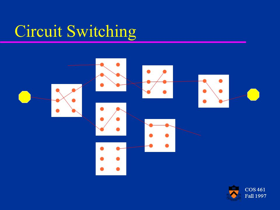 COS 461 Fall 1997 Circuit Switching