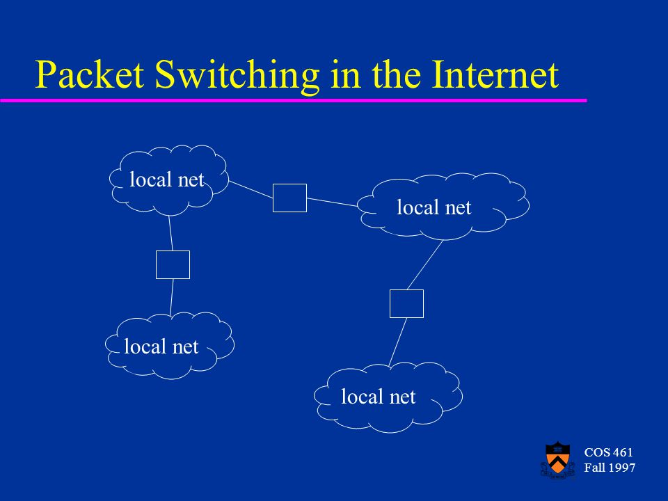 COS 461 Fall 1997 Packet Switching in the Internet local net