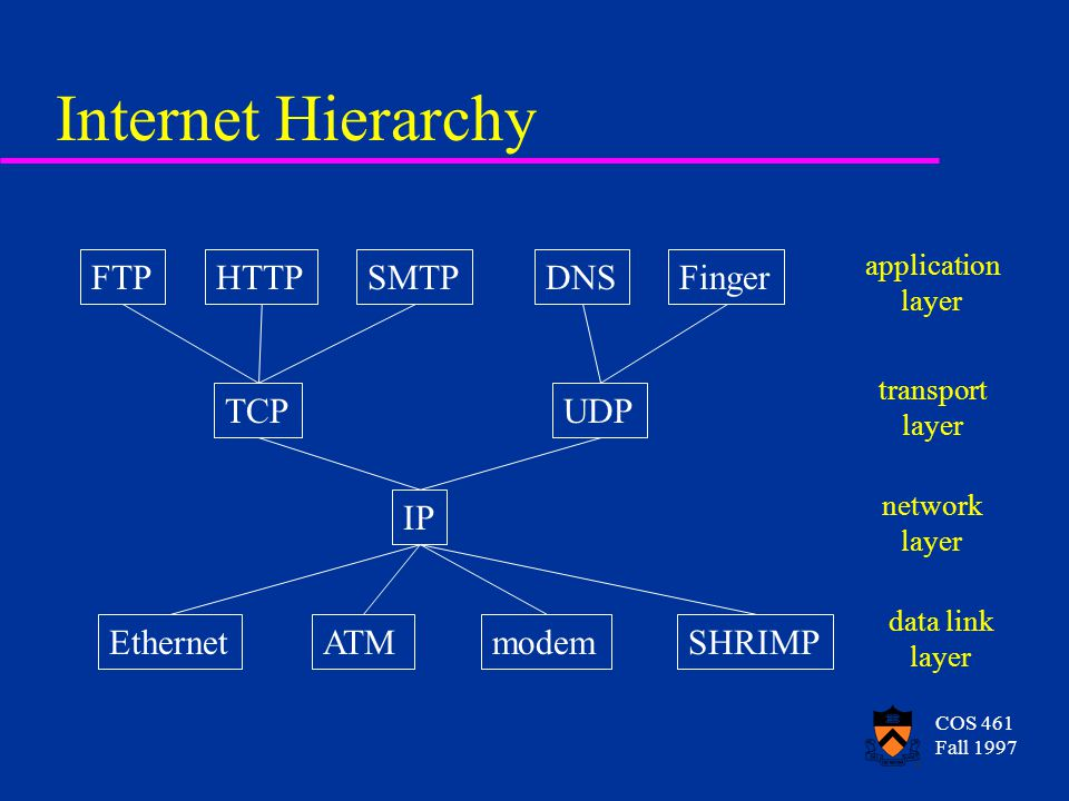 COS 461 Fall 1997 Internet Hierarchy FTPHTTPSMTPDNSFinger TCPUDP IP EthernetATMmodemSHRIMP application layer transport layer network layer data link layer