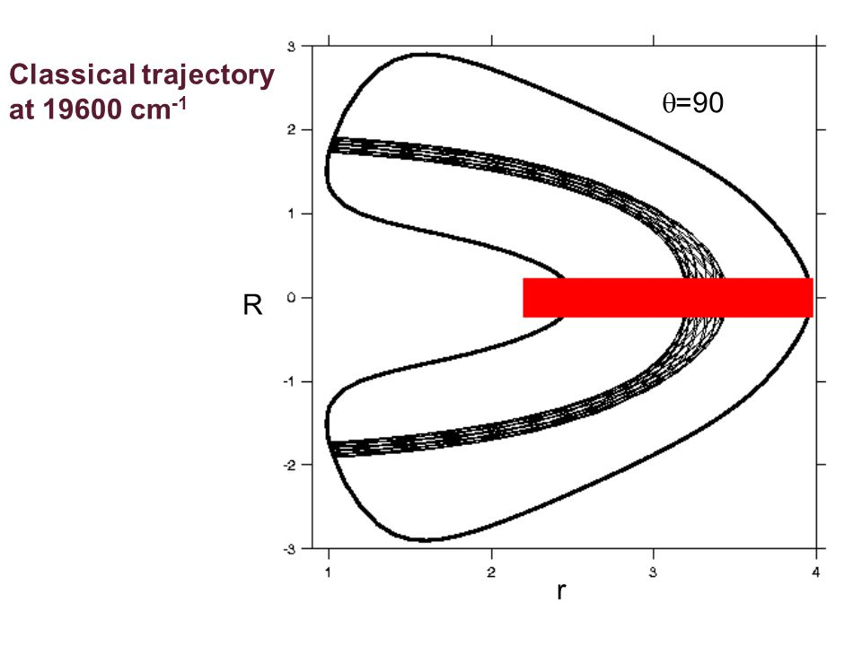 r R  =90 Classical trajectory at 19600 cm -1