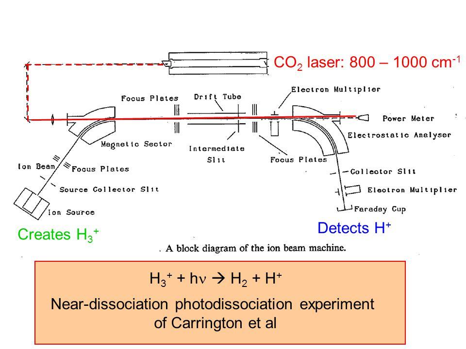 Creates H 3 + Detects H + CO 2 laser: 800 – 1000 cm -1 H 3 + + h  H 2 + H + Near-dissociation photodissociation experiment of Carrington et al