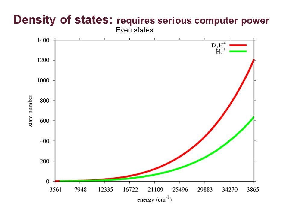 Density of states: requires serious computer power Even states