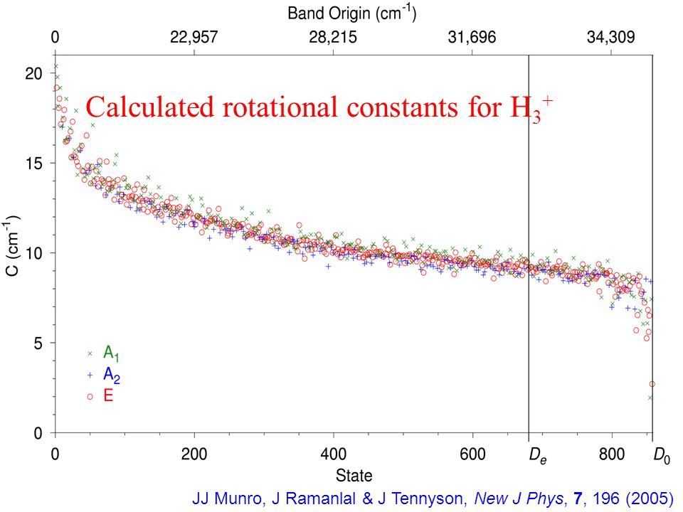 Calculated rotational constants for H 3 + JJ Munro, J Ramanlal & J Tennyson, New J Phys, 7, 196 (2005)