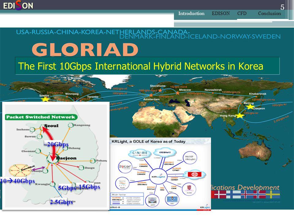 26 IntroductionEDISONCFDConclusion Remote visualization using KISTI Viz. Cluster