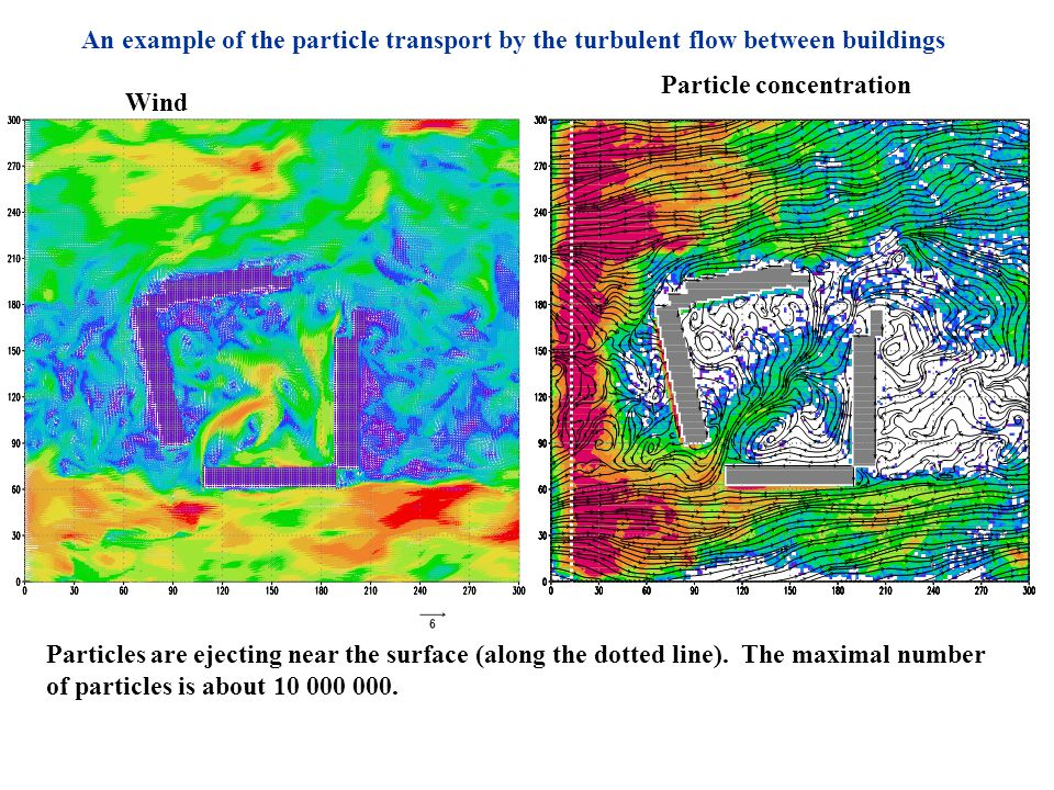 An example of the particle transport by the turbulent flow between buildings Wind Particle concentration Particles are ejecting near the surface (alon