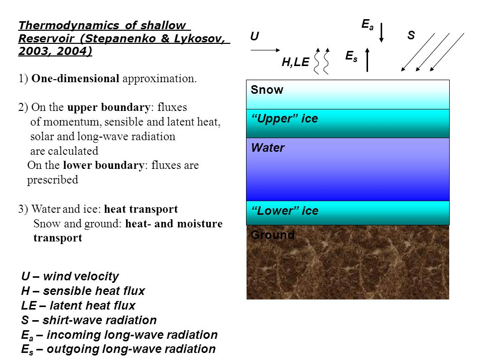 Snow Upper ice Water Ground Lower ice U H,LE EsEs EaEa S Thermodynamics of shallow Reservoir (Stepanenko & Lykosov, 2003, 2004) 1) One-dimensional approximation.
