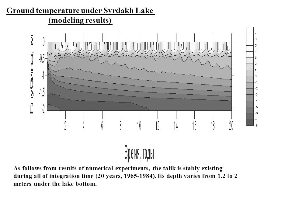 Ground temperature under Syrdakh Lake (modeling results) As follows from results of numerical experiments, the talik is stably existing during all of