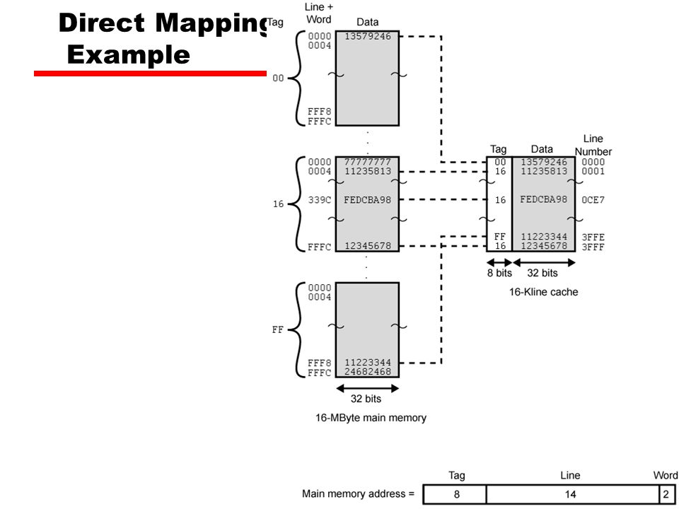 Direct Mapping Example