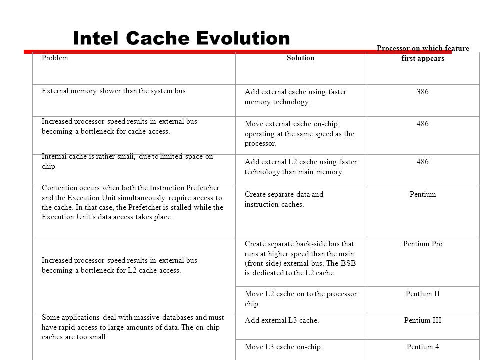 Intel Cache Evolution ProblemSolution Processor on which feature first appears External memory slower than the system bus. Add external cache using fa