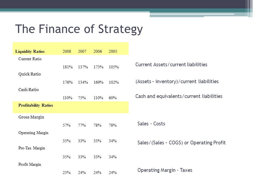 The Finance of Strategy Liquidity Ratios2008200720062005 Current Ratio 181%137%173%105% Quick Ratio 176%134%169%102% Cash Ratio 110%75%110%60% Profitability Ratios Gross Margin 57%77%78% Operating Margin 35%33% 34% Pre-Tax Margin 35%33% 34% Profit Margin 25%24% Current Assets/current liabilities (Assets – inventory)/current liabilities Cash and equivalents/current liabilities Sales - Costs Sales/(Sales – COGS) or Operating Profit Operating Margin - Taxes