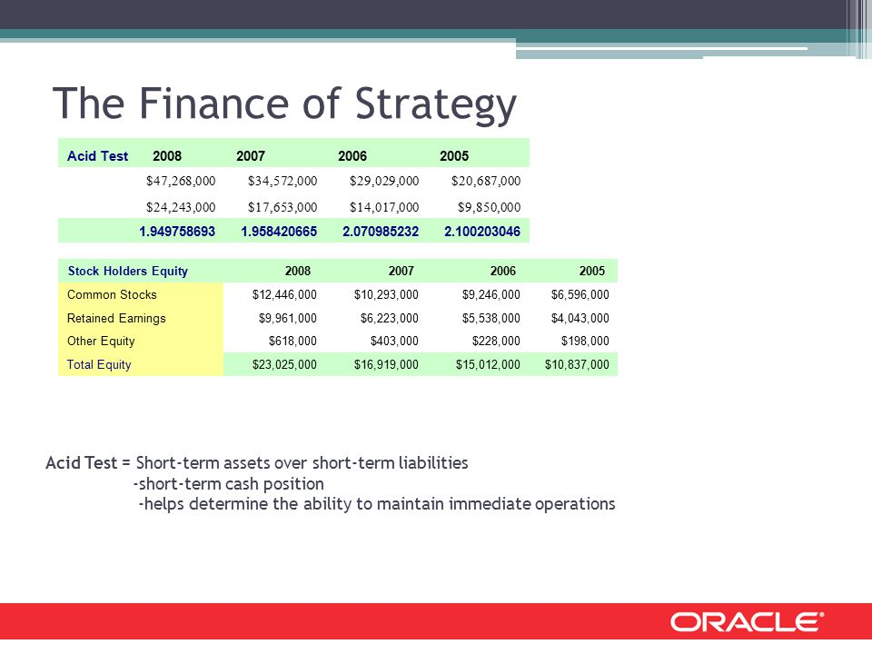 The Finance of Strategy Acid Test 2008 2007 2006 2005 $47,268,000$34,572,000$29,029,000$20,687,000 $24,243,000$17,653,000$14,017,000$9,850,000 1.9497586931.9584206652.0709852322.100203046 Stock Holders Equity 20082007 2006 2005 Common Stocks$12,446,000$10,293,000$9,246,000$6,596,000 Retained Earnings$9,961,000$6,223,000$5,538,000$4,043,000 Other Equity$618,000$403,000$228,000$198,000 Total Equity$23,025,000$16,919,000$15,012,000$10,837,000 Acid Test = Short-term assets over short-term liabilities -short-term cash position -helps determine the ability to maintain immediate operations