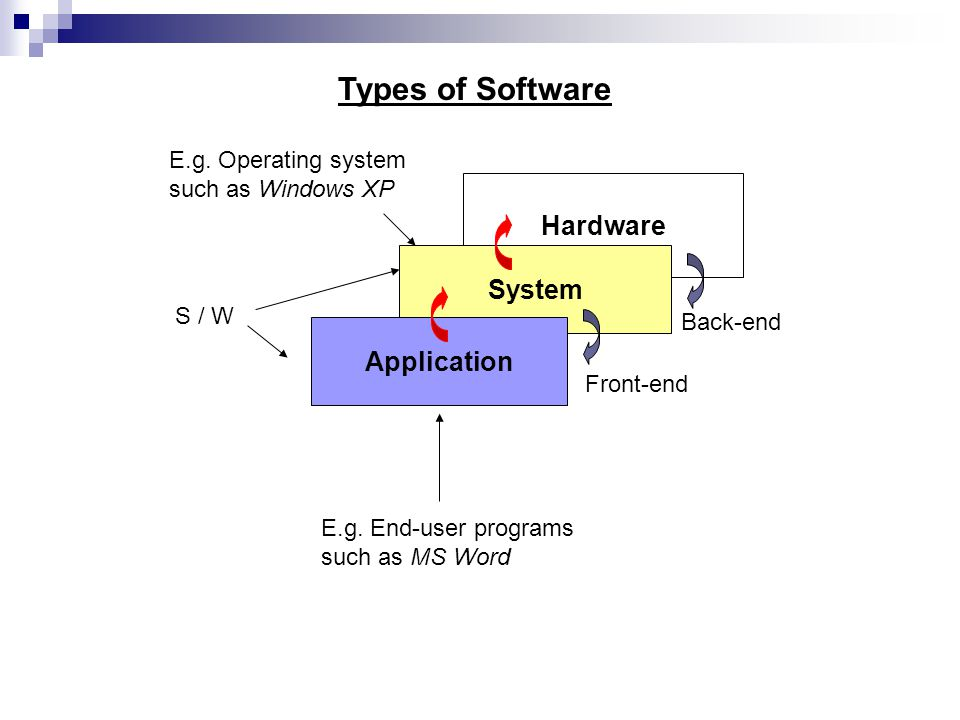 Hardware System Application S / W Back-end Front-end E.g. Operating system such as Windows XP E.g. End-user programs such as MS Word Types of Software