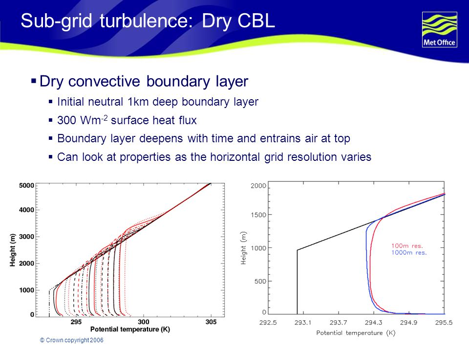 Page 17© Crown copyright 2006 Sub-grid turbulence: Dry CBL  Dry convective boundary layer  Initial neutral 1km deep boundary layer  300 Wm -2 surface heat flux  Boundary layer deepens with time and entrains air at top  Can look at properties as the horizontal grid resolution varies