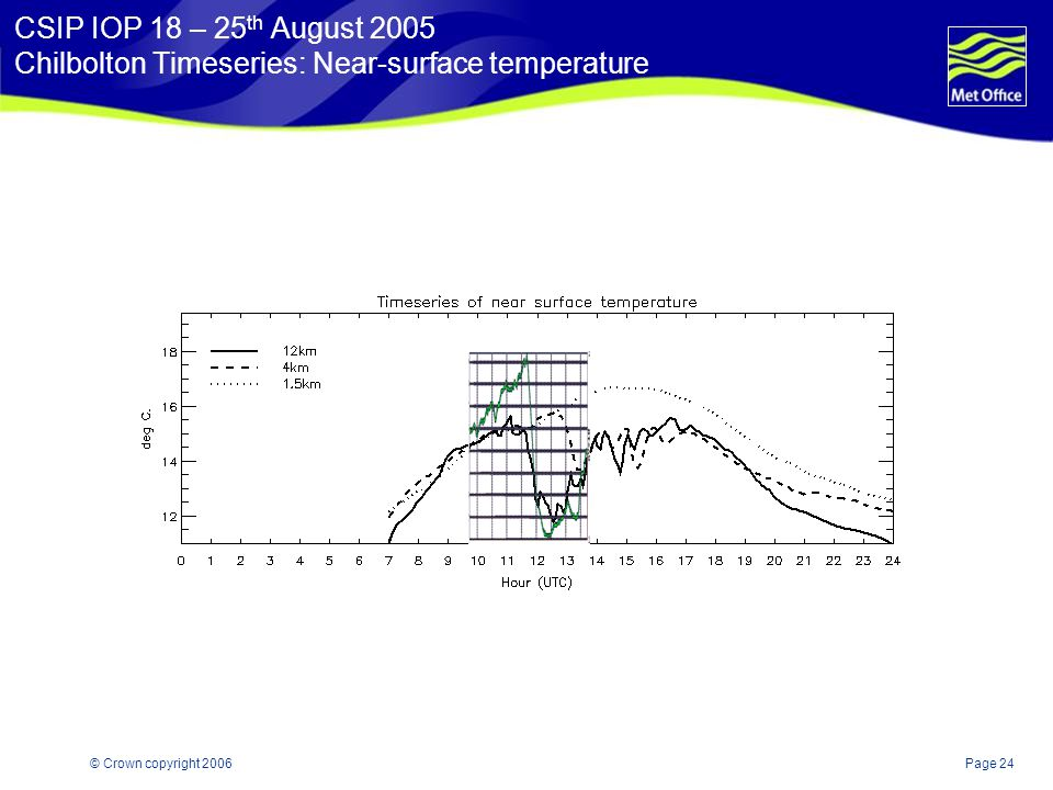 Page 24© Crown copyright 2006 CSIP IOP 18 – 25 th August 2005 Chilbolton Timeseries: Near-surface temperature