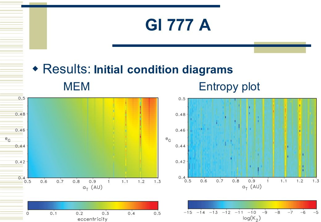 Gl 777 A  Main characteristics Region of habitability: 0.7 < a < 1.3 AU Nearly entire HZ is stable (ignoring large e) Possible approach of the planet to the central star Position of the HZ