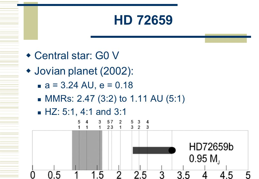 Gl 777 A  Results: Planet could survive long enough in the HZ with a < 1 AU Terrestrial planet is possible! Entropy plot