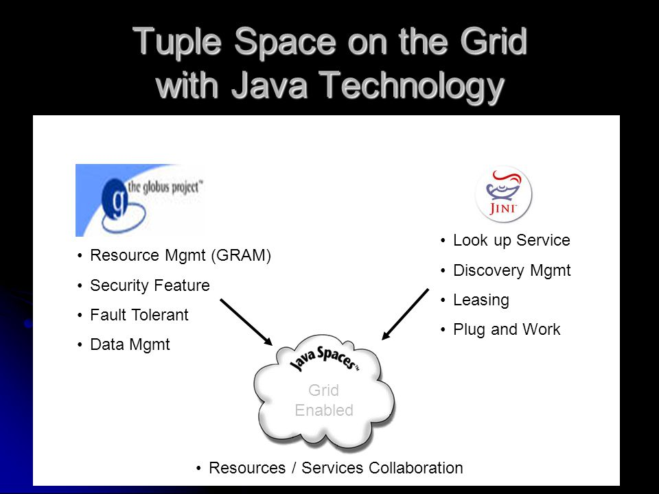Tuple Space on the Grid with Java Technology Grid Enabled Resource Mgmt (GRAM) Security Feature Fault Tolerant Data Mgmt Look up Service Discovery Mgm