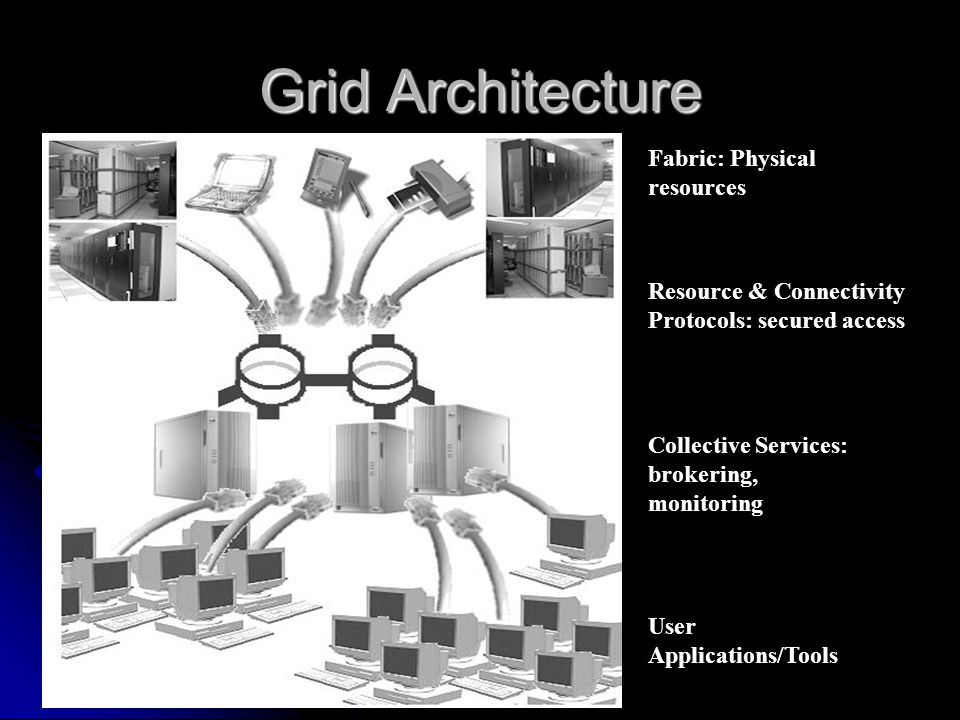 Fabric: Physical resources Resource & Connectivity Protocols: secured access Collective Services: brokering, monitoring User Applications/Tools Grid A